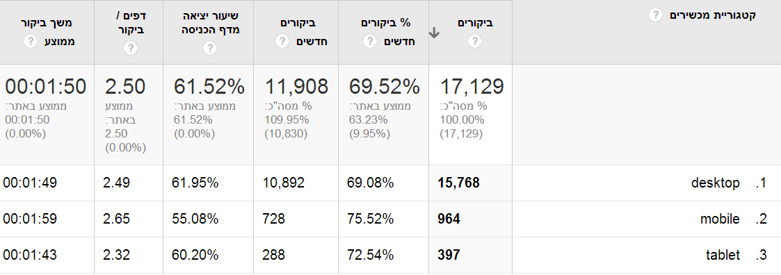 google analytics סלולר