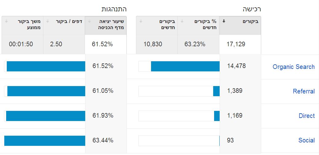google analytics מבקרים באתר