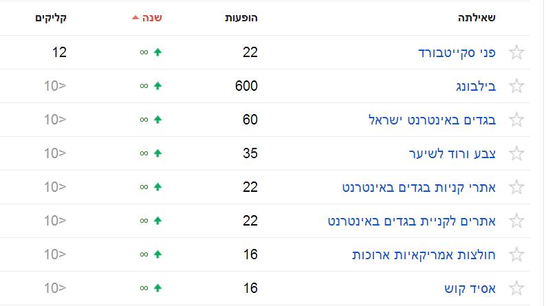 כלי מנהלי האתרים של גוגל מונחי חיפוש